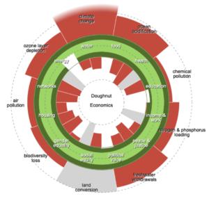 Creating your own doughnut graph